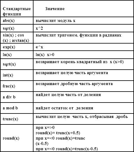 стандартных функций в электронной таблице